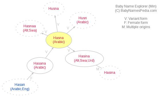 Baby Name Explorer for Hasna