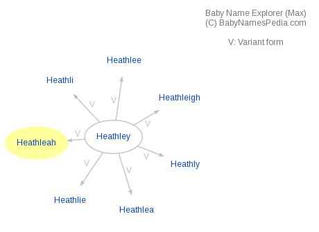 Baby Name Explorer for Heathleah