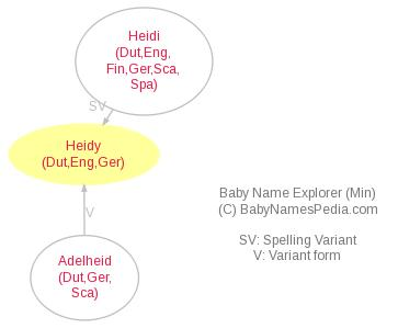 Baby Name Explorer for Heidy