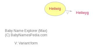 Baby Name Explorer for Heilwig