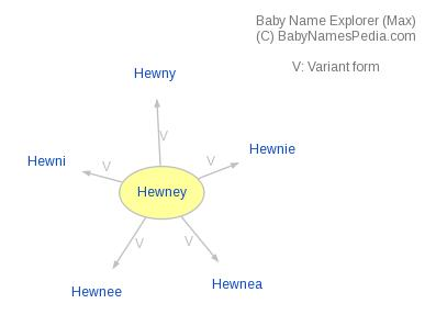 Baby Name Explorer for Hewney