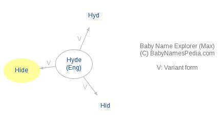 Baby Name Explorer for Hide