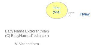 Baby Name Explorer for Hieu