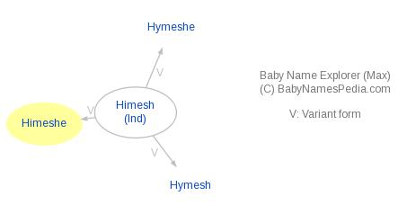 Baby Name Explorer for Himeshe