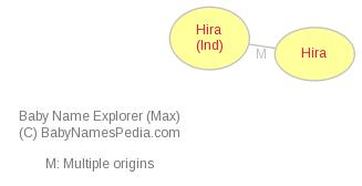 Baby Name Explorer for Hira