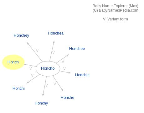 Baby Name Explorer for Honch