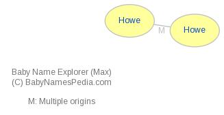 Baby Name Explorer for Howe