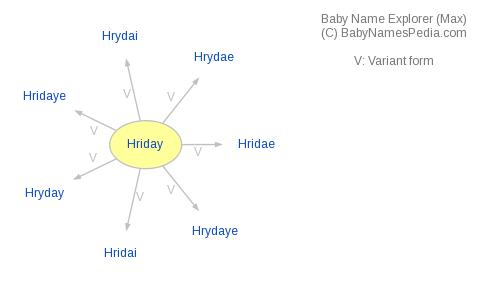 Baby Name Explorer for Hriday