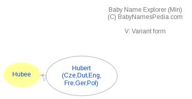Baby Name Explorer for Hubee