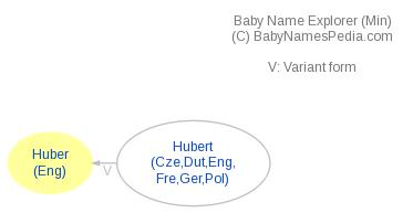 Baby Name Explorer for Huber