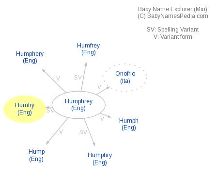 Baby Name Explorer for Humfry