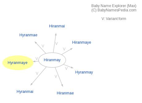 Baby Name Explorer for Hyranmaye
