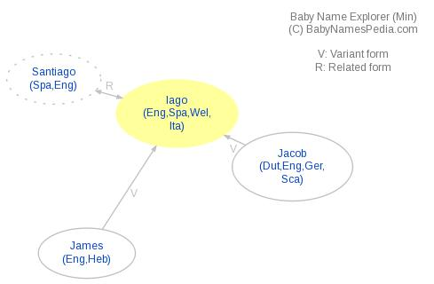 Baby Name Explorer for Iago