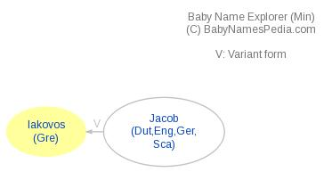 Baby Name Explorer for Iakovos