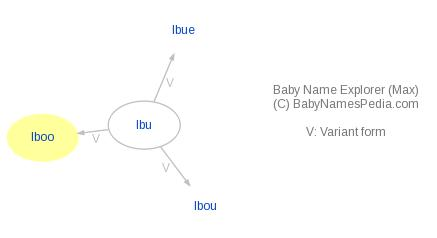 Baby Name Explorer for Iboo
