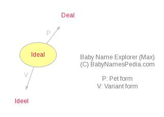 Baby Name Explorer for Ideal