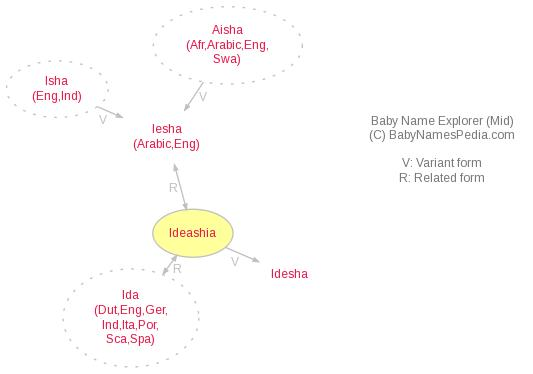 Baby Name Explorer for Ideashia