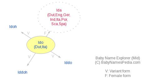 Baby Name Explorer for Ido