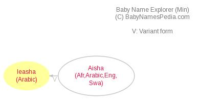 Baby Name Explorer for Ieasha