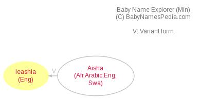 Baby Name Explorer for Ieashia