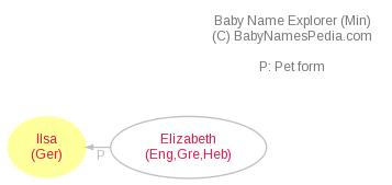 Baby Name Explorer for Ilsa