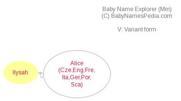 Baby Name Explorer for Ilysah