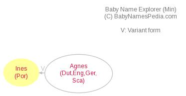 Baby Name Explorer for Inês