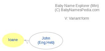 Baby Name Explorer for Ioane