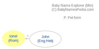 Baby Name Explorer for Ionel