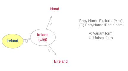 Baby Name Explorer for Ireland