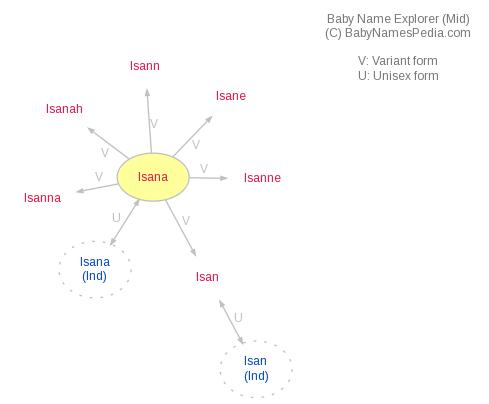 Baby Name Explorer for Isana