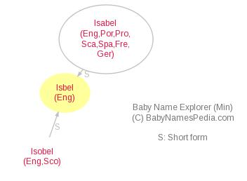 Baby Name Explorer for Isbel