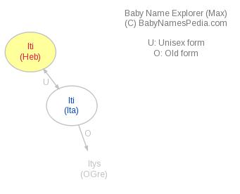 Baby Name Explorer for Iti