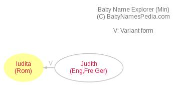 Baby Name Explorer for Iudita