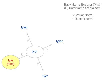 Baby Name Explorer for Iyar