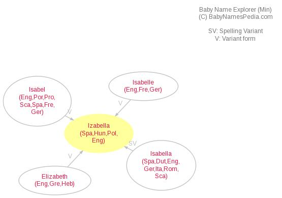 Baby Name Explorer for Izabella