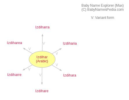 Baby Name Explorer for Izdihar