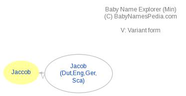 Baby Name Explorer for Jaccob