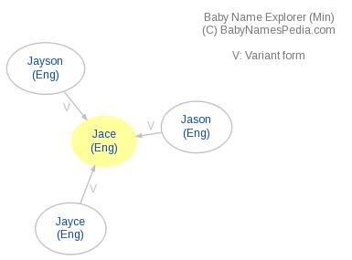 Baby Name Explorer for Jace
