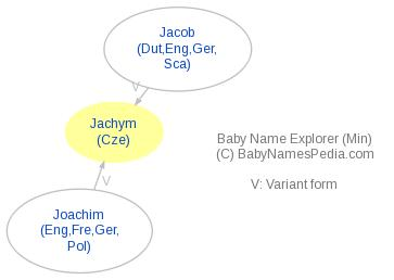 Baby Name Explorer for Jachym
