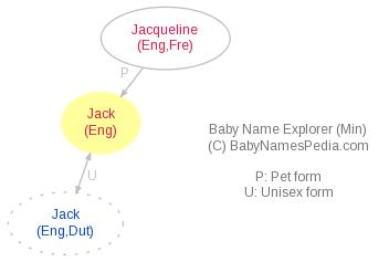 Baby Name Explorer for Jack
