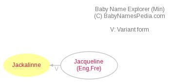 Baby Name Explorer for Jackalinne