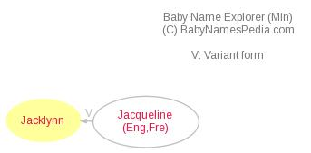 Baby Name Explorer for Jacklynn
