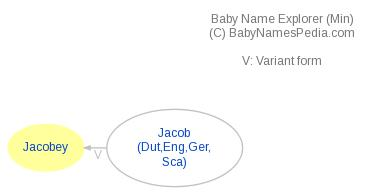 Baby Name Explorer for Jacobey