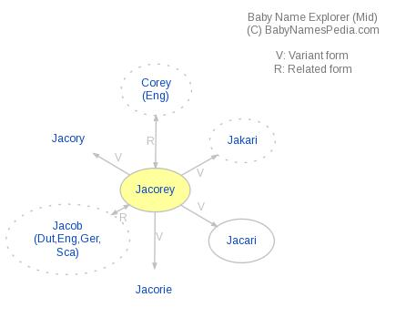 Baby Name Explorer for Jacorey
