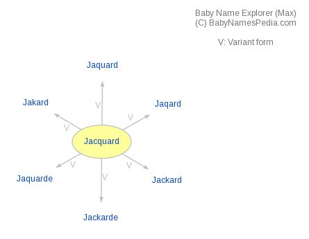 Baby Name Explorer for Jacquard