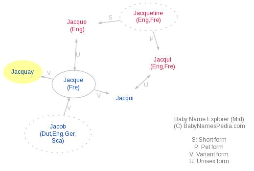 Baby Name Explorer for Jacquay