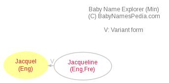 Baby Name Explorer for Jacquel