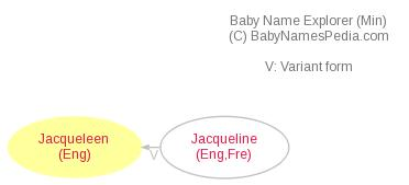 Baby Name Explorer for Jacqueleen