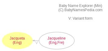 Baby Name Explorer for Jacqueta